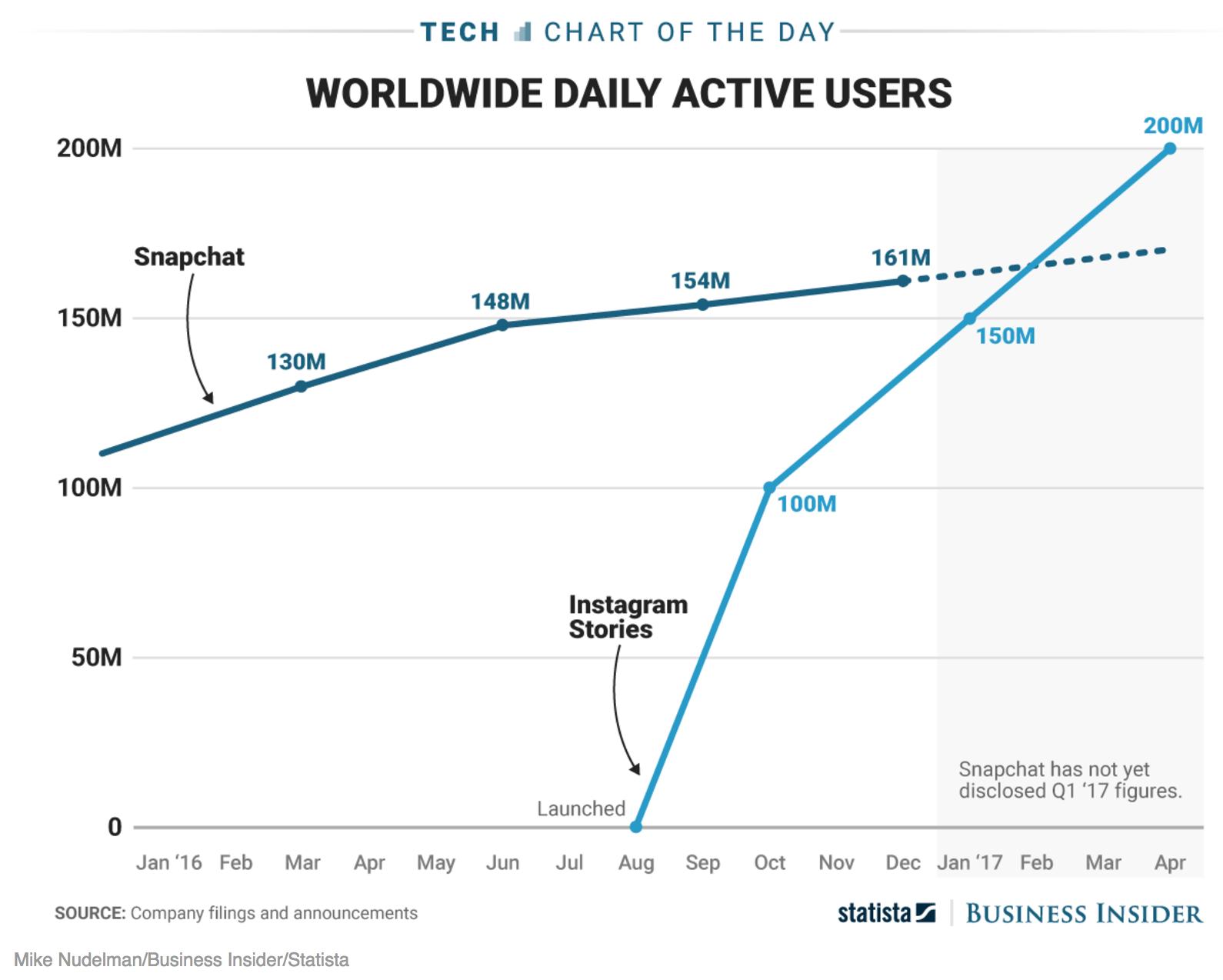 Utenti Instagram vs utenti Snapchat - by Business Insider